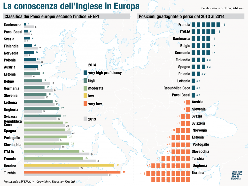 La Conoscenza dell'Inglese in Europa_EF EPI 2014