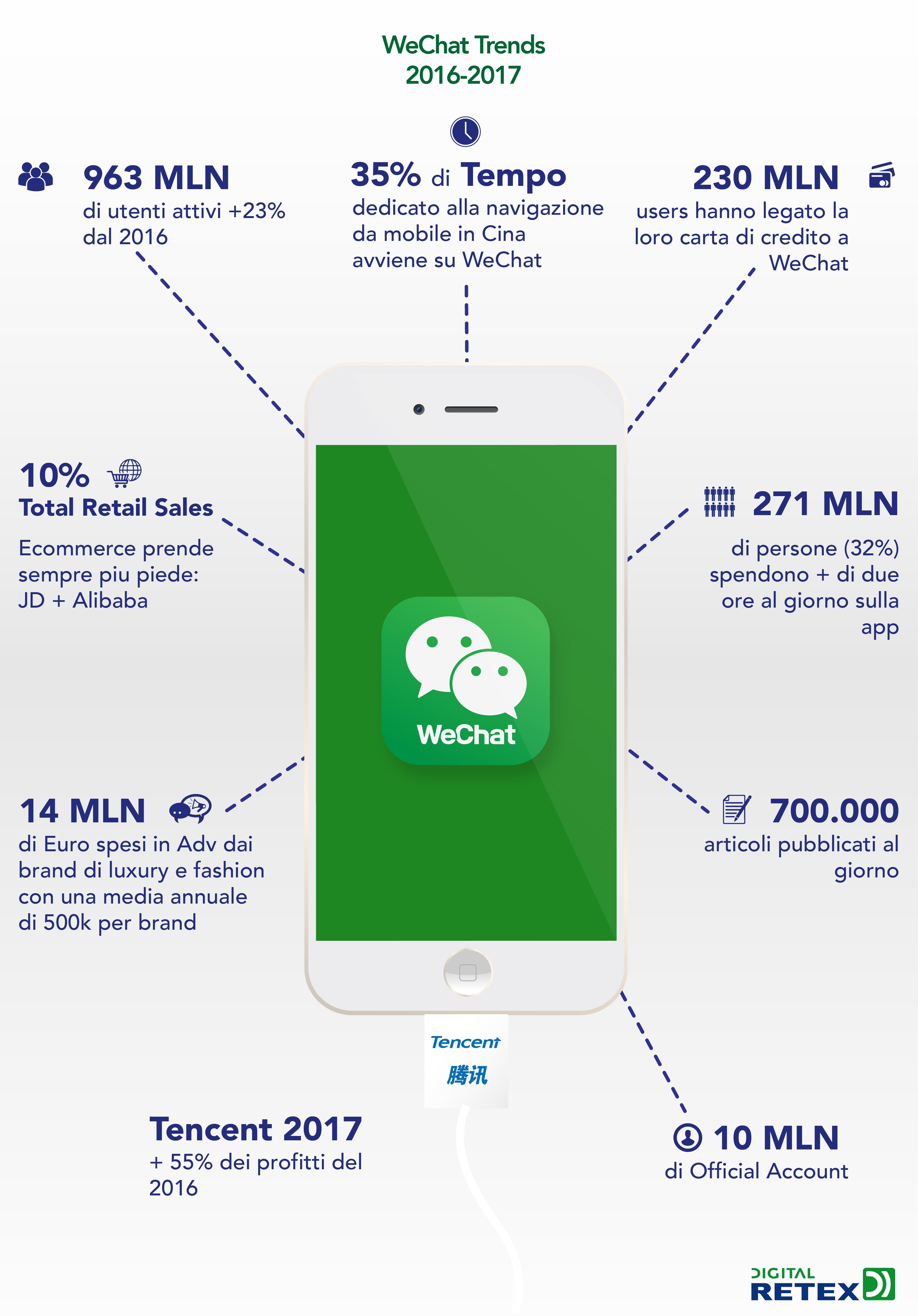 WeChat si prepara al prossimo Single's Day l'11 novembre