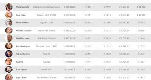 Super-car dei VIP: il costo annuo supera gli 11.000 euro