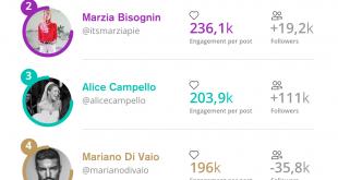 DA BUZZOOLE LA CLASSIFICA DEI TOP INFLUENCER ITALIANI DEL SETTORE MODA SU INSTAGRAM: I PIÙ NOTI E GLI EMERGENTI