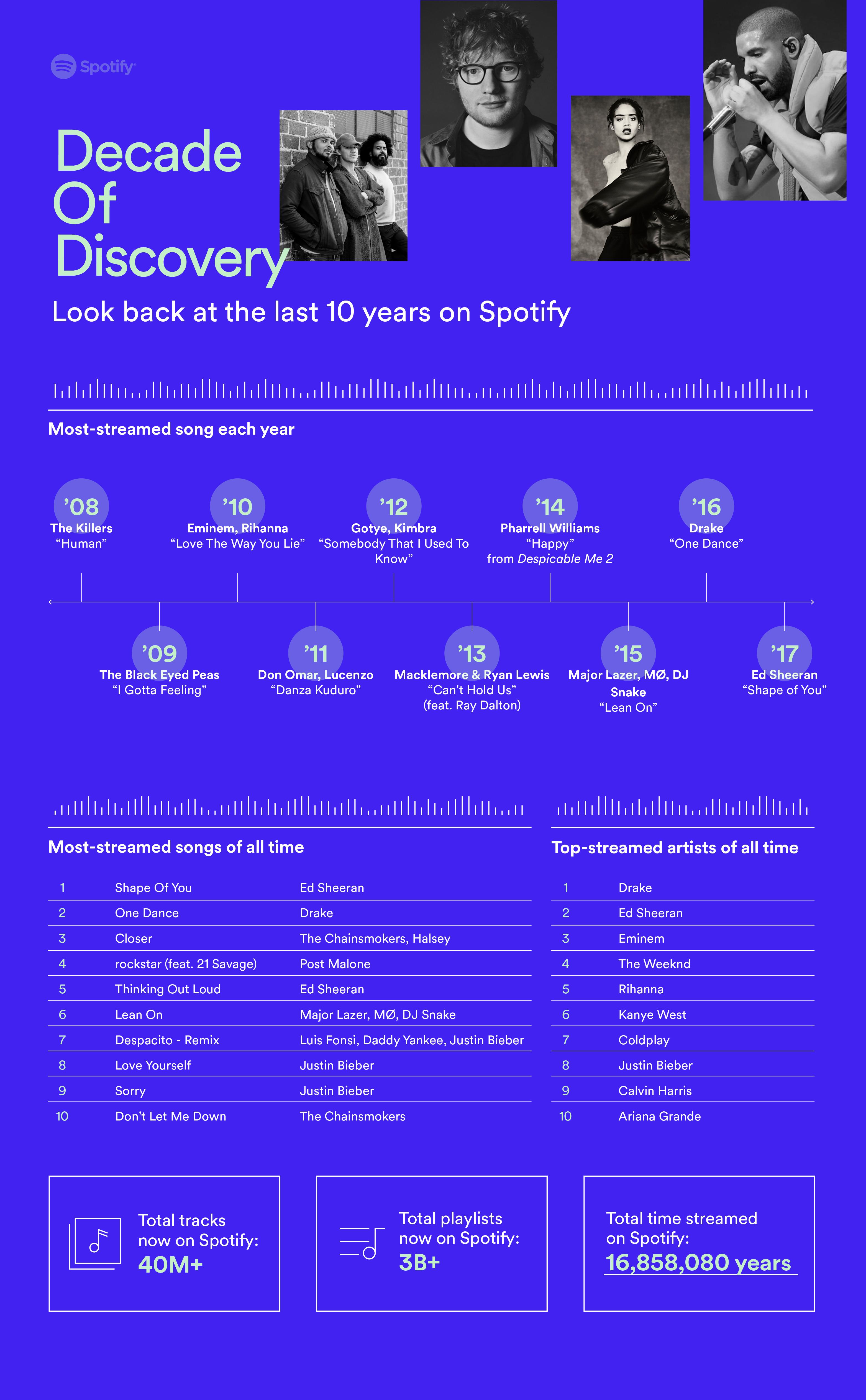 Spotify festeggia dieci anni
