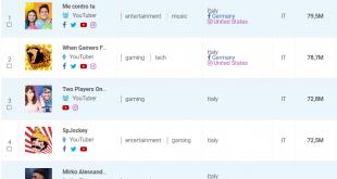 Ecco gli youtuber italiani più engaging